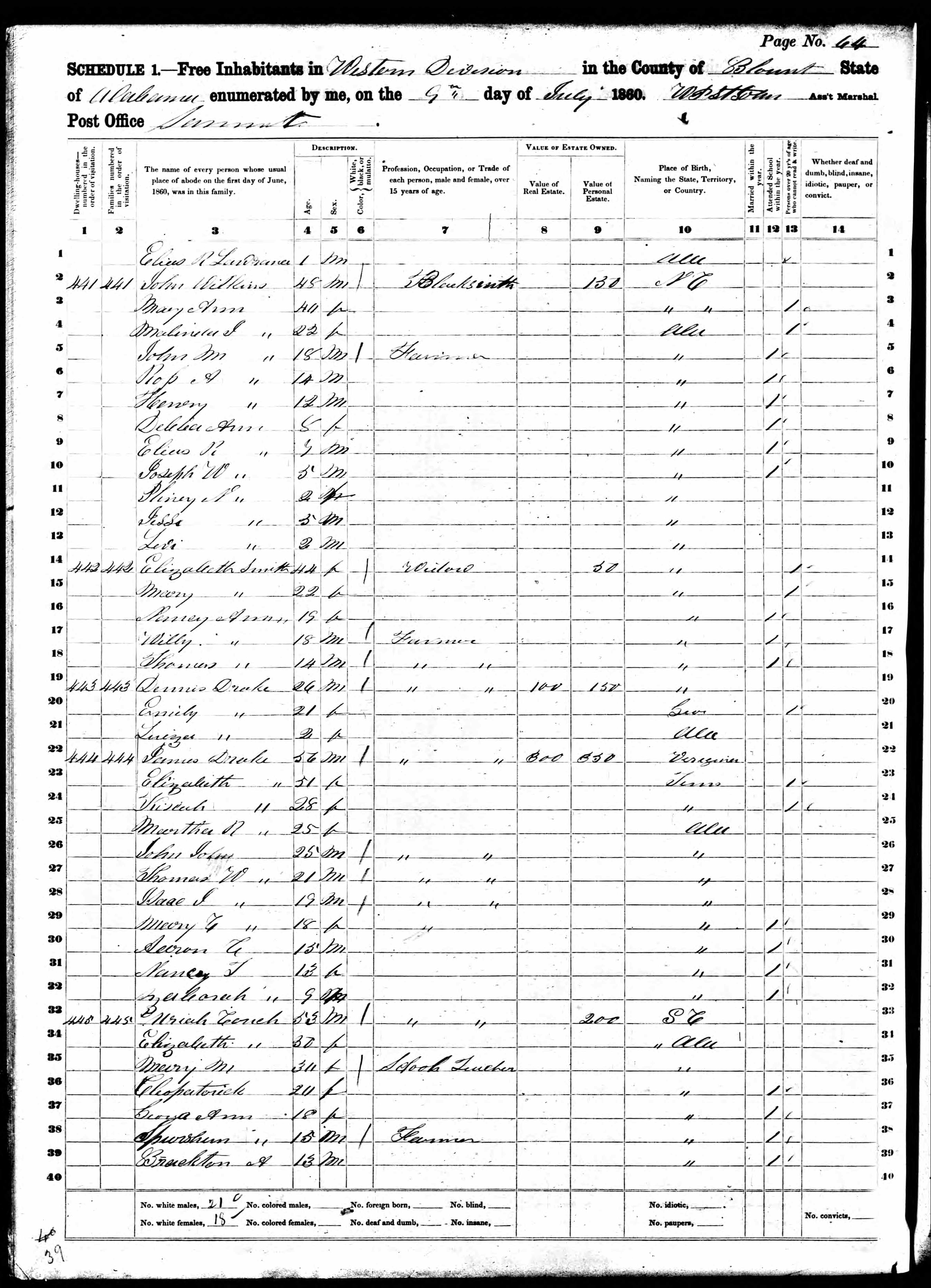 1860 United States Federal Census-Morgan County, AL